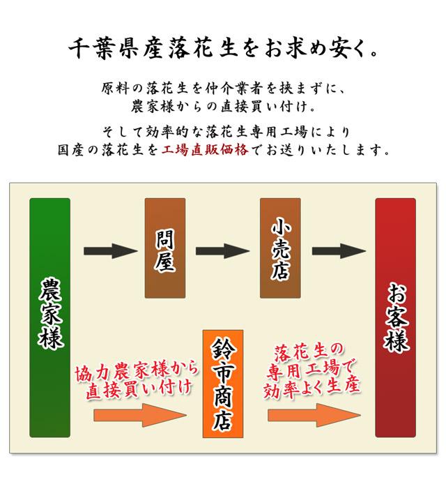 千葉県産落花生を少しでもお求め安く。農家様からの直接買い付け、専用工場で効率よく生産。